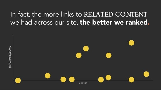 In fact, the more links to related content we had across our site, the better we ranked. # LINKS TOTALIMPRESSIONS