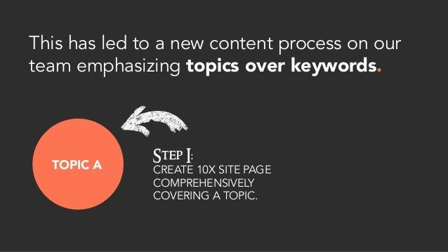 This has led to a new content process on our team emphasizing topics over keywords. TOPIC A Step I: CREATE 10X SITE PAGE C...