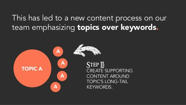 This has led to a new content process on our team emphasizing topics over keywords. TOPIC A Step II: CREATE SUPPORTING CON...