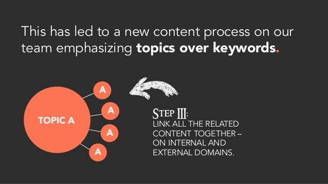 This has led to a new content process on our team emphasizing topics over keywords. TOPIC A Step III: LINK ALL THE RELATED...