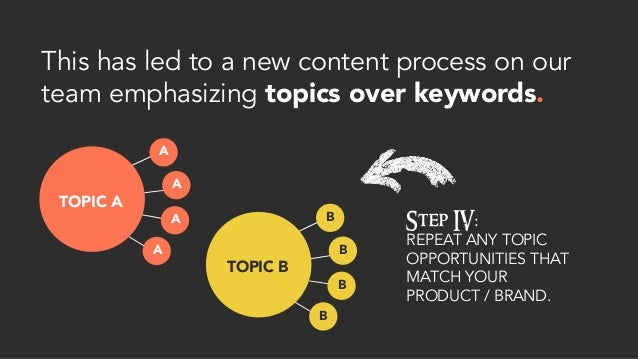 This has led to a new content process on our team emphasizing topics over keywords. Step IV: REPEAT ANY TOPIC OPPORTUNITIE...