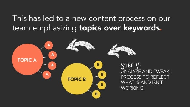 This has led to a new content process on our team emphasizing topics over keywords. Step V: ANALYZE AND TWEAK PROCESS TO R...