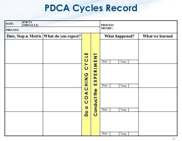 PDCA (Plan-Do-Check-Act): Extended Diagram