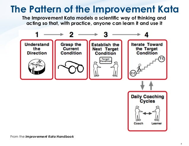 Toyota Kata How To Use The Key Improvement Kata Forms