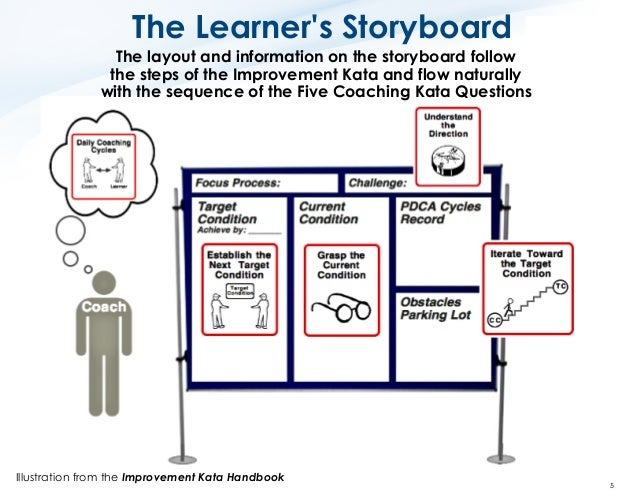 lean pdca cycle