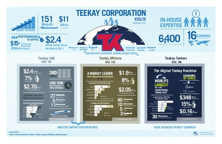 Teekay Corporate Structure Infographic