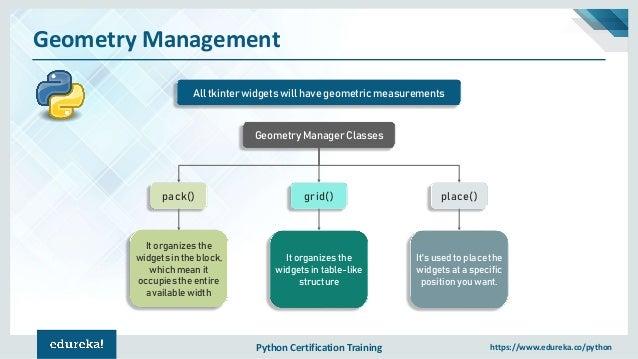 Tkinter Python Tutorial | Python GUI Programming Using