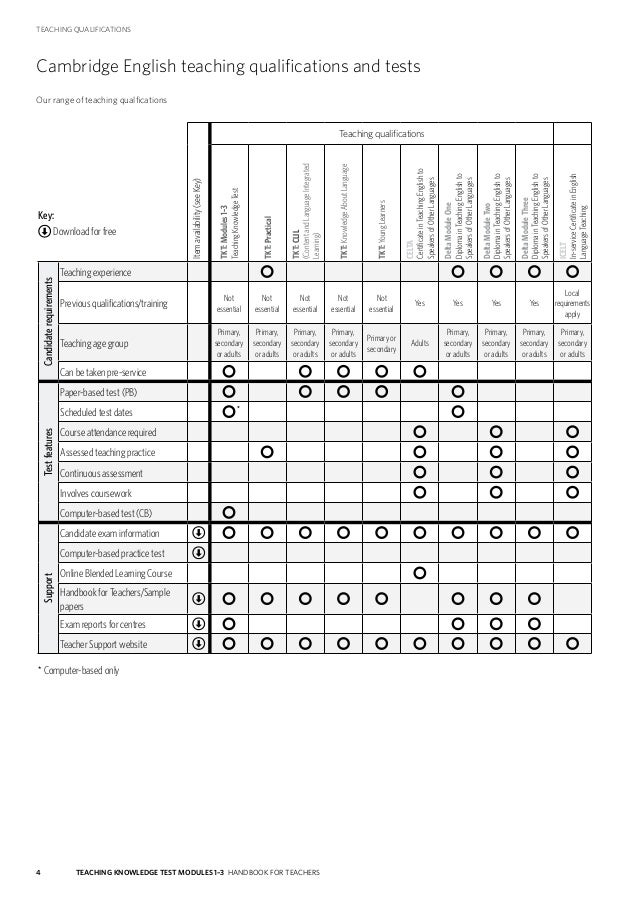 Tkt 1-3-handbook