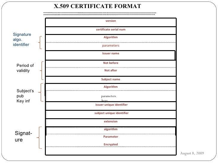 Digital certificate signature x509 certificate yelopaper Choice Image