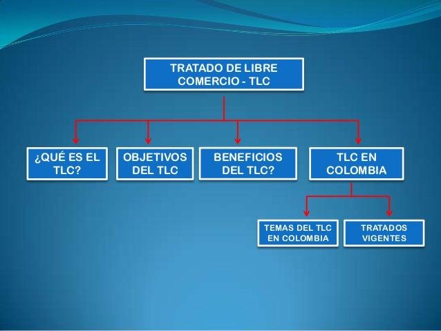 EL TRATADO DE LIBRE COMERCIO – TLCEs un acuerdo mediante el cual dos o más países reglamentande manera comprehensiva sus r...
