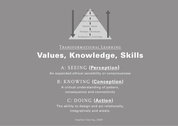 How? Transformational LearningThe value / action gap permeates education for sustainability and isobvious in environmental...