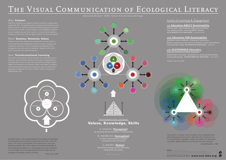 The Visual Communication of Ecological Literacy                                                                           ...