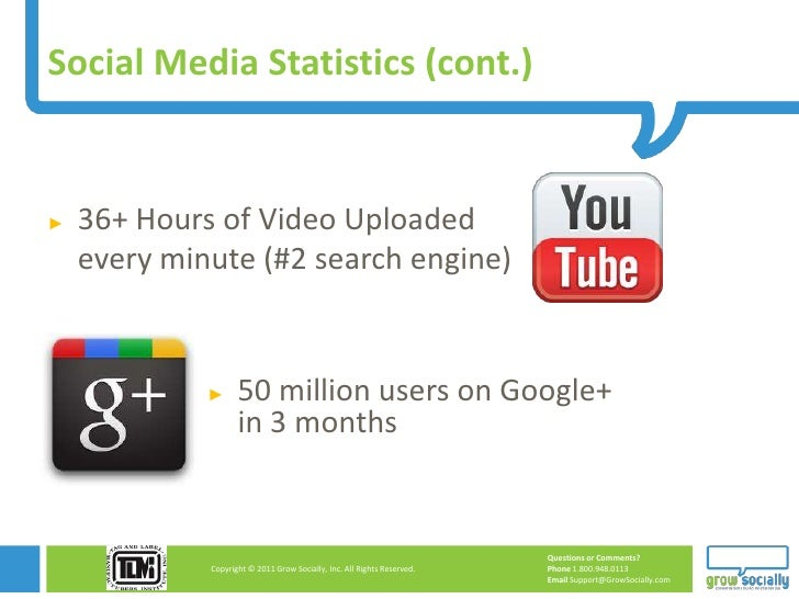 Social Media Statistics (cont.)►   36+ Hours of Video Uploaded    every minute (#2 search engine)             ►      50 mi...
