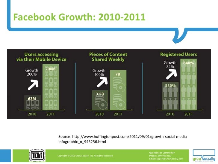 Facebook Growth: 2010-2011        Source: http://www.huffingtonpost.com/2011/09/01/growth-social-media-        infographic...