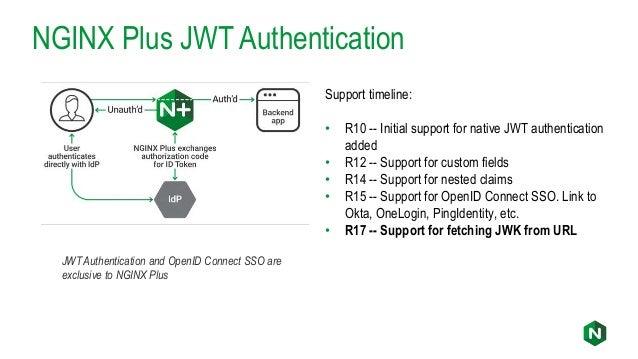 TLS 1 3 and Other New Features in NGINX Plus R17 and NGINX