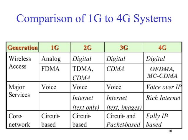 Comparison of 1G to 4G Systems Generation  1G  2G  3G  4G OFDMA, MC-CDMA  10