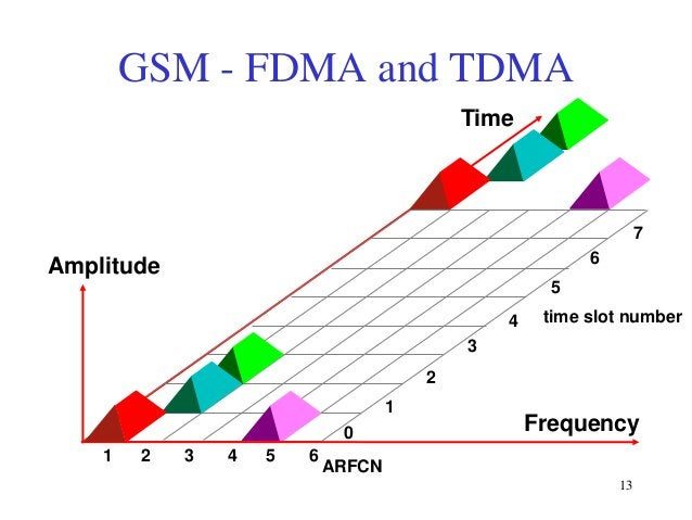 GSM - FDMA and TDMA Time  7 6  Amplitude 5 4  time slot number  3 2 1 0 1  2  3  4  5  6  Frequency  ARFCN 13