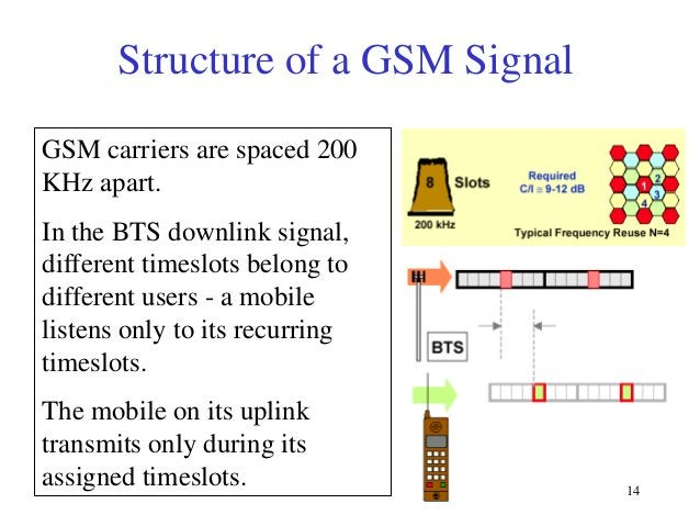 Structure of a GSM Signal GSM carriers are spaced 200 KHz apart. In the BTS downlink signal, different timeslots belong to...