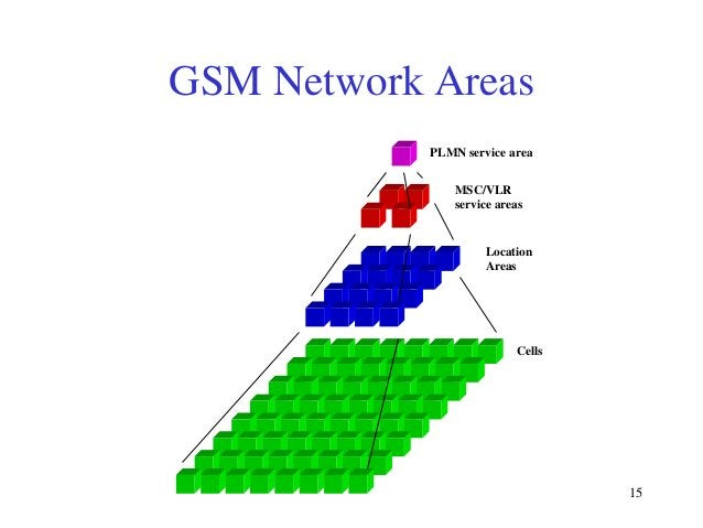 GSM Network Areas PLMN service area MSC/VLR service areas  Location Areas  Cells  15