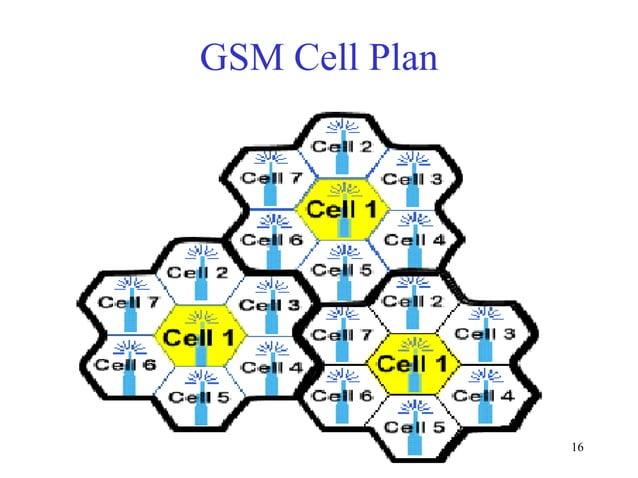 GSM Cell Plan  16
