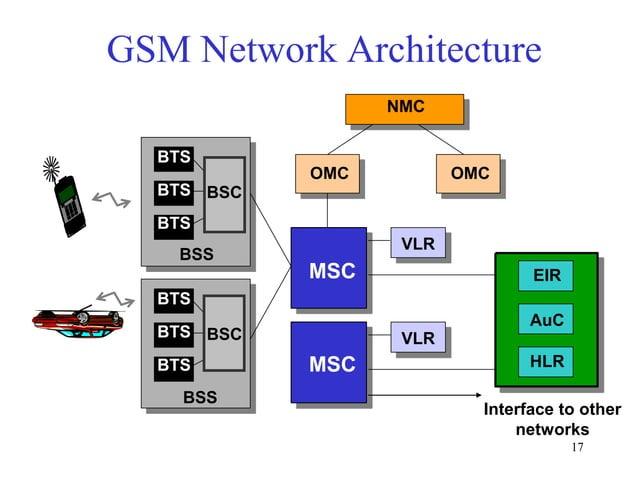 GSM Network Architecture NMC  BTS OMC  OMC  BTS BSC BTS M S  BSS  VLR MSC MSC  EIR  BTS AuC  BTS BSC MS  BTS  BSS  VLR MSC...