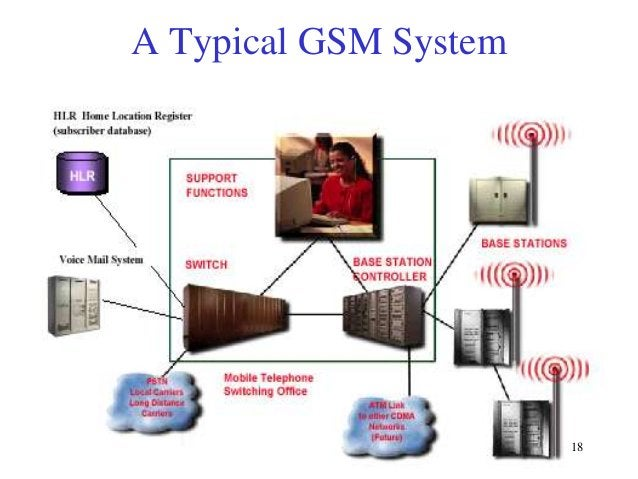 A Typical GSM System  18