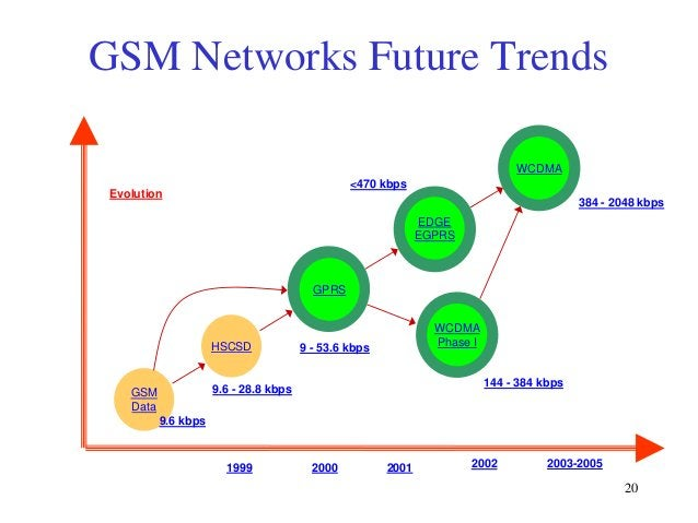 GSM Networks Future Trends WCDMA <470 kbps  Evolution  384 - 2048 kbps EDGE EGPRS  GPRS  HSCSD  WCDMA Phase I  9 - 53.6 kb...