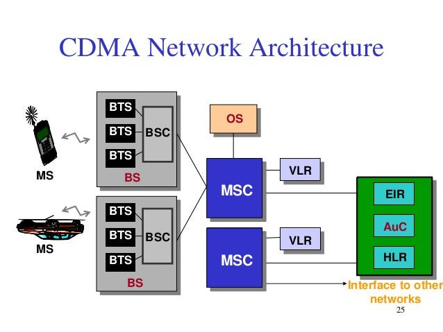 CDMA Network Architecture BTS OS BTS  BSC  BTS MS  VLR  BS  MSC MSC  EIR  BTS BTS MS BTS BS  AuC  BSC  VLR MSC MSC  HLR  I...