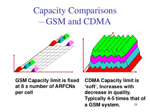 Capacity Comparisons – GSM and CDMA  GSM Capacity limit is fixed at 8 x number of ARFCNs per cell  CDMA Capacity limit is ...