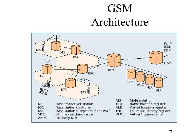 GSM Architecture  29