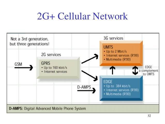 2G+ Cellular Network  32