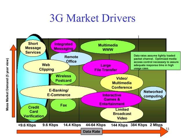 3G Market Drivers  33