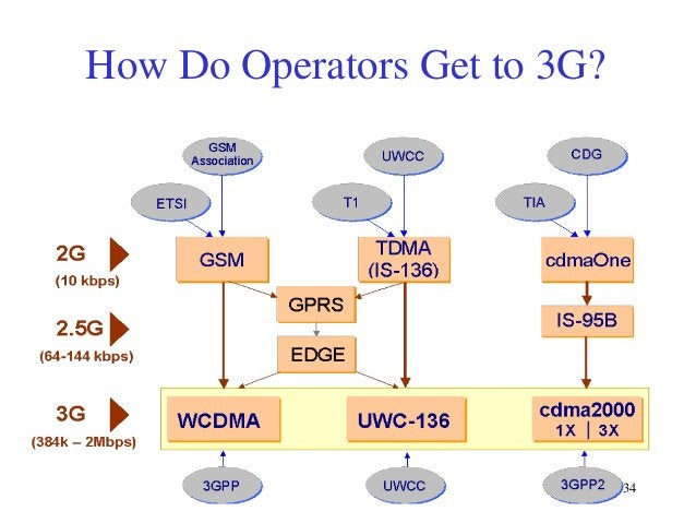 How Do Operators Get to 3G?  34