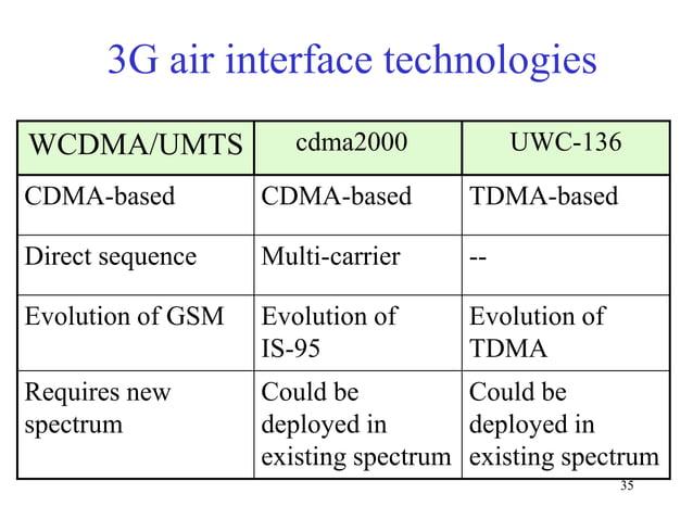3G air interface technologies cdma2000  UWC-136  CDMA-based  CDMA-based  TDMA-based  Direct sequence  Multi-carrier  --  E...