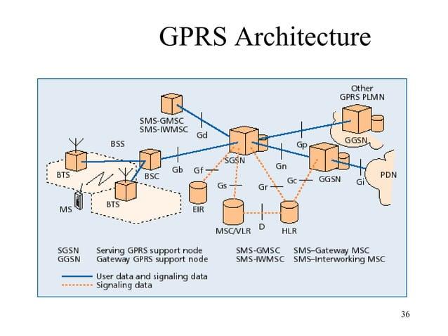 GPRS Architecture  36