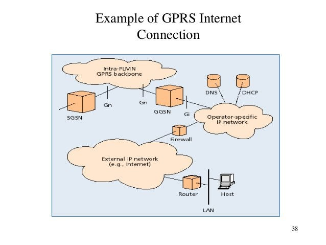 Example of GPRS Internet Connection  38