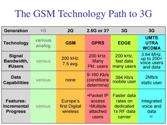 The GSM Technology Path to 3G  39