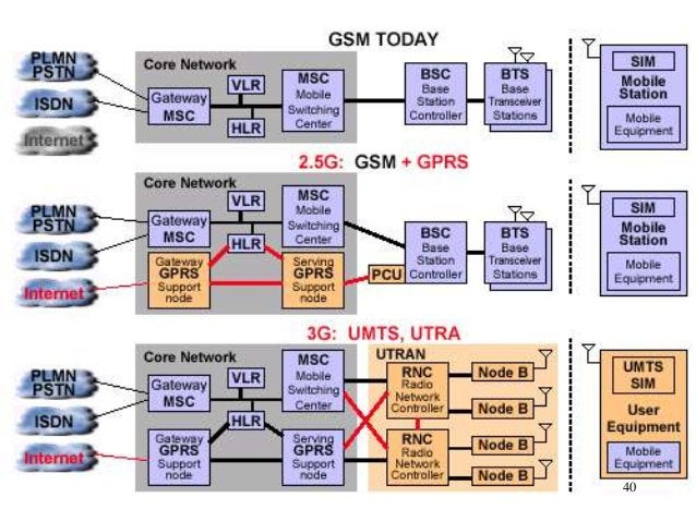 3 Steps to 3G: The GSM Network Transition  40