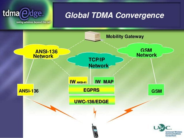 Global TDMA Convergence Mobility Gateway  ANSI-136 Network  TCP/IP Network IW ANSI-41  ANSI-136  GSM Network  IW MAP  EGPR...