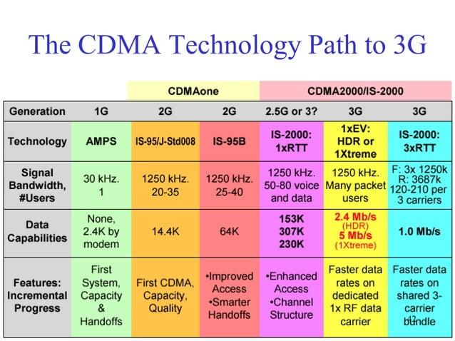 The CDMA Technology Path to 3G  42