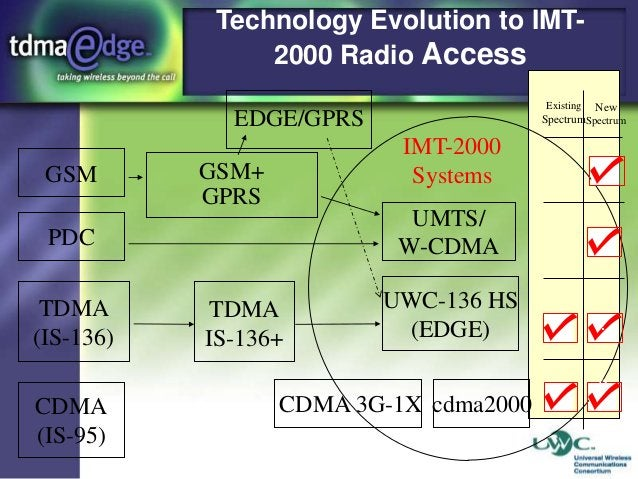 Technology Evolution to IMT2000 Radio Access Existing  New SpectrumSpectrum  EDGE/GPRS  GSM  IMT-2000 Systems  GSM+ GPRS  ...