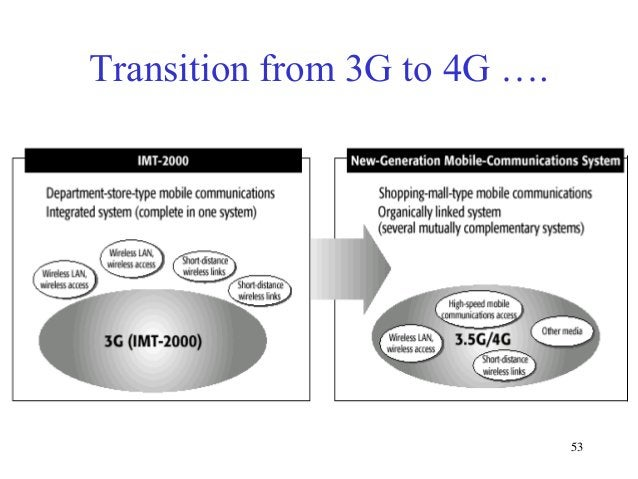 Transition from 3G to 4G ….  53