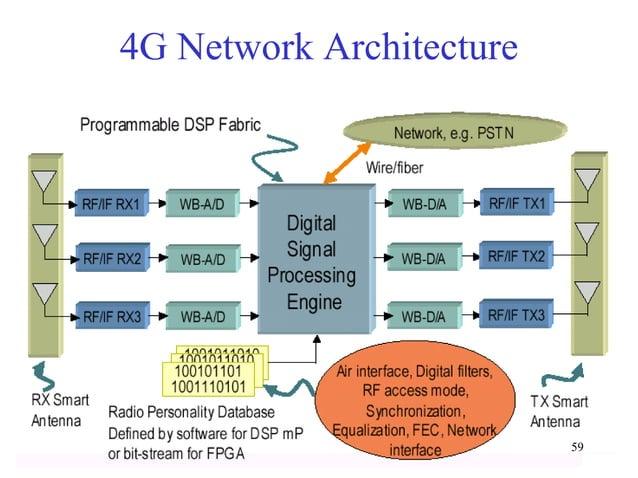 4G Network Architecture  59