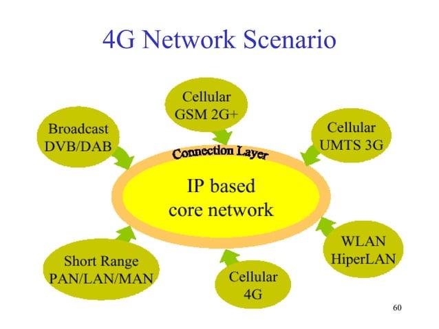 4G Network Scenario  60