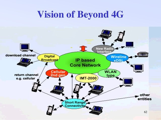 Vision of Beyond 4G  62