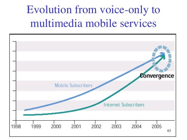 Evolution from voice-only to multimedia mobile services  63