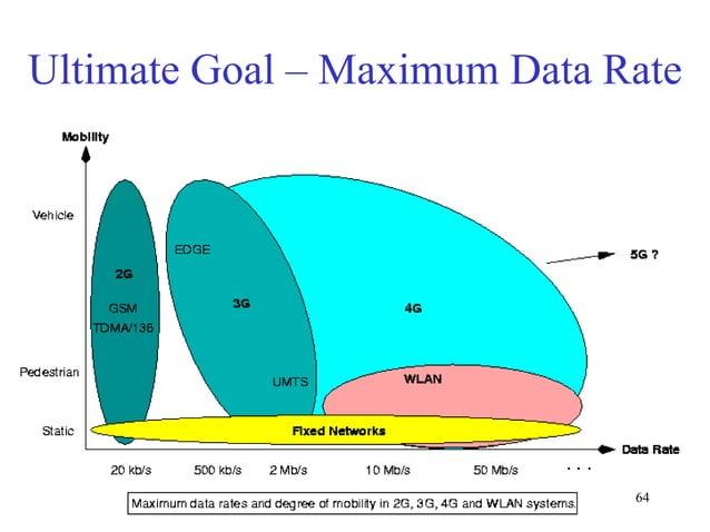 Ultimate Goal – Maximum Data Rate  64