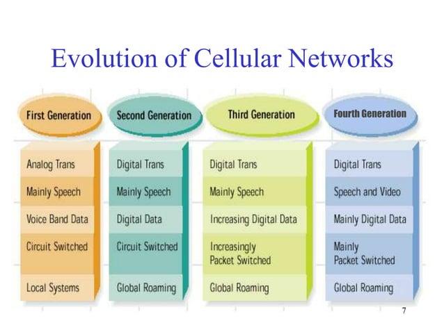Evolution of Cellular Networks Fourth Generation  7