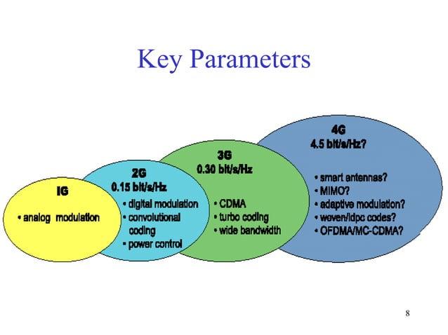 Key Parameters  8
