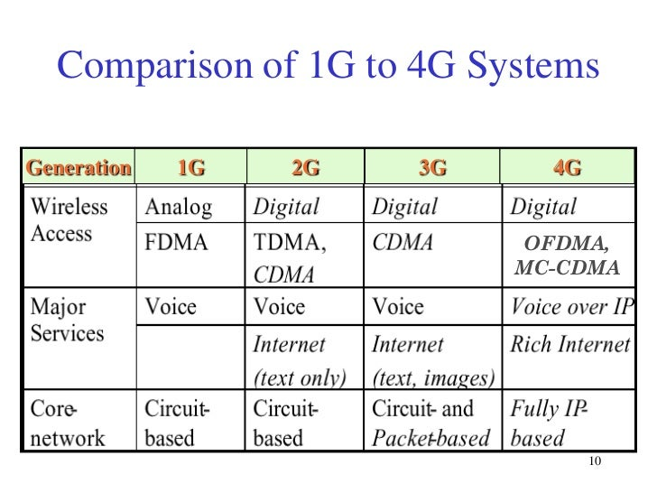 Digital cellular technologies for Architecture 2g 3g 4g